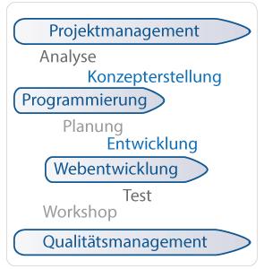 QPSM Unternehmensberatung Hamburg Leistungsübersicht